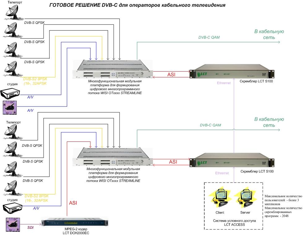 Схема подключения Головной